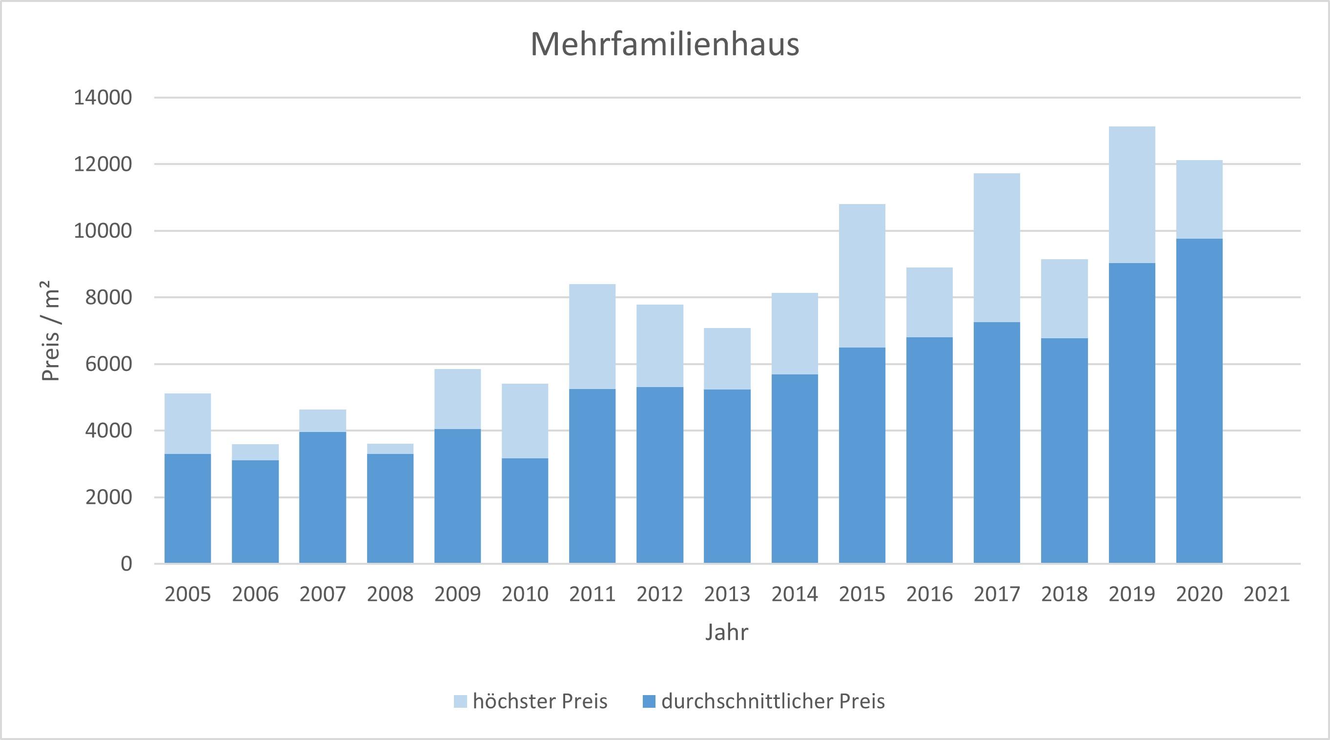 München - Solln Mehrfamilienhaus kaufen verkaufen Preis Bewertung Makler 2019 2020 2021 www.happy-immo.de