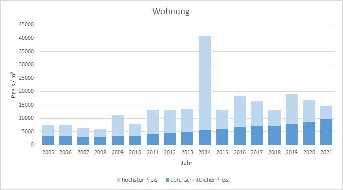 München - Solln Wohnung kaufen verkaufen Preis Bewertung Makler www.happy-immo.de 2019 2020 2021