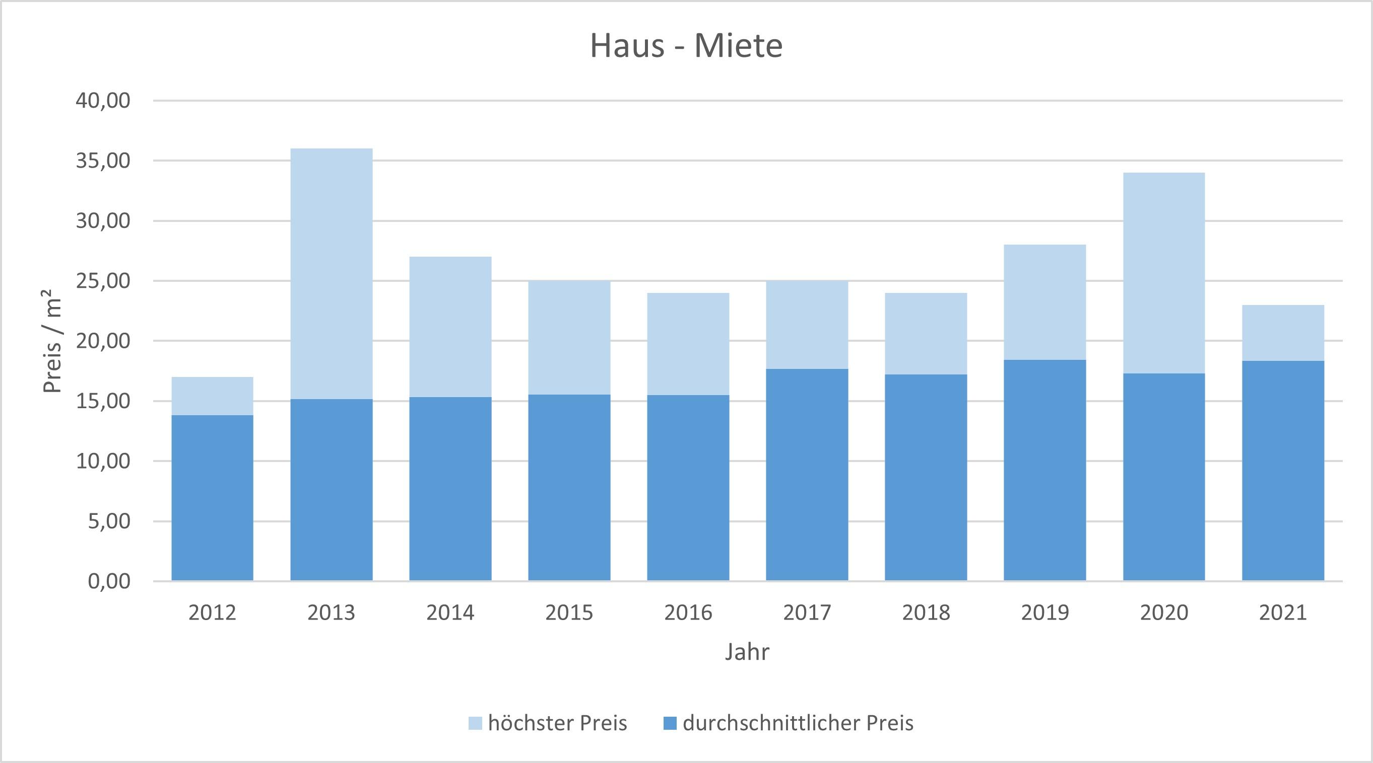 München - Solln Haus mieten vermieten Preis Bewertung Makler www.happy-immo.de 2019 2020 2021