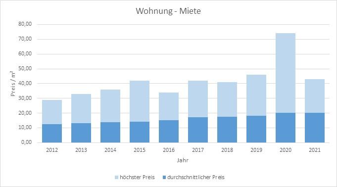 München-Solln-Wohnung-Haus-Mieten-Vermieten-Makler 2019 2020 2021
