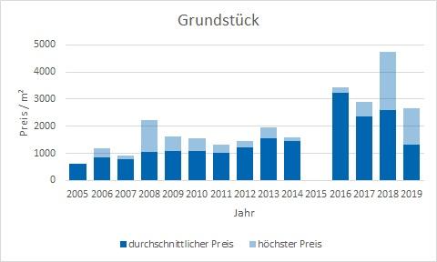 München - Thalkirchen Grundstück kaufen verkaufen Preis Bewertung Makler www.happy-immo.de