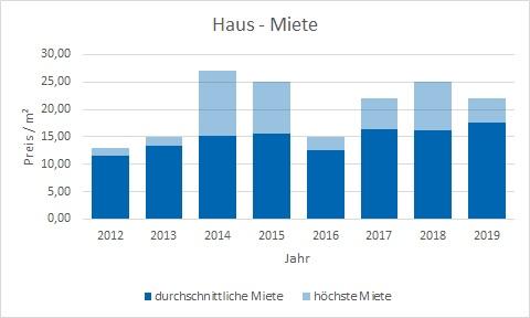 München - Thalkirchen Haus mieten vermieten Preis Bewertung Makler www.happy-immo.de