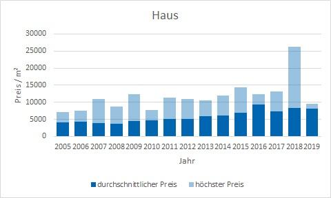 München - Thalkirchen Haus kaufen verkaufen Preis Bewertung Makler www.happy-immo.de