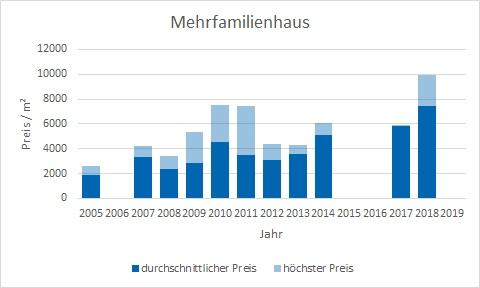 München - Thalkirchen Mehrfamilienhaus kaufen verkaufen Preis Bewertung Makler www.happy-immo.de
