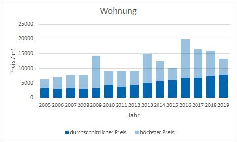 München - Thalkirchen Wohnung kaufen verkaufen Preis Bewertung Makler www.happy-immo.de
