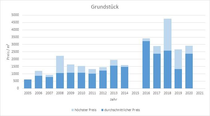 München - Thalkirchen Grundstück kaufen verkaufen Preis Bewertung Makler 2019 2020 2021 www.happy-immo.de