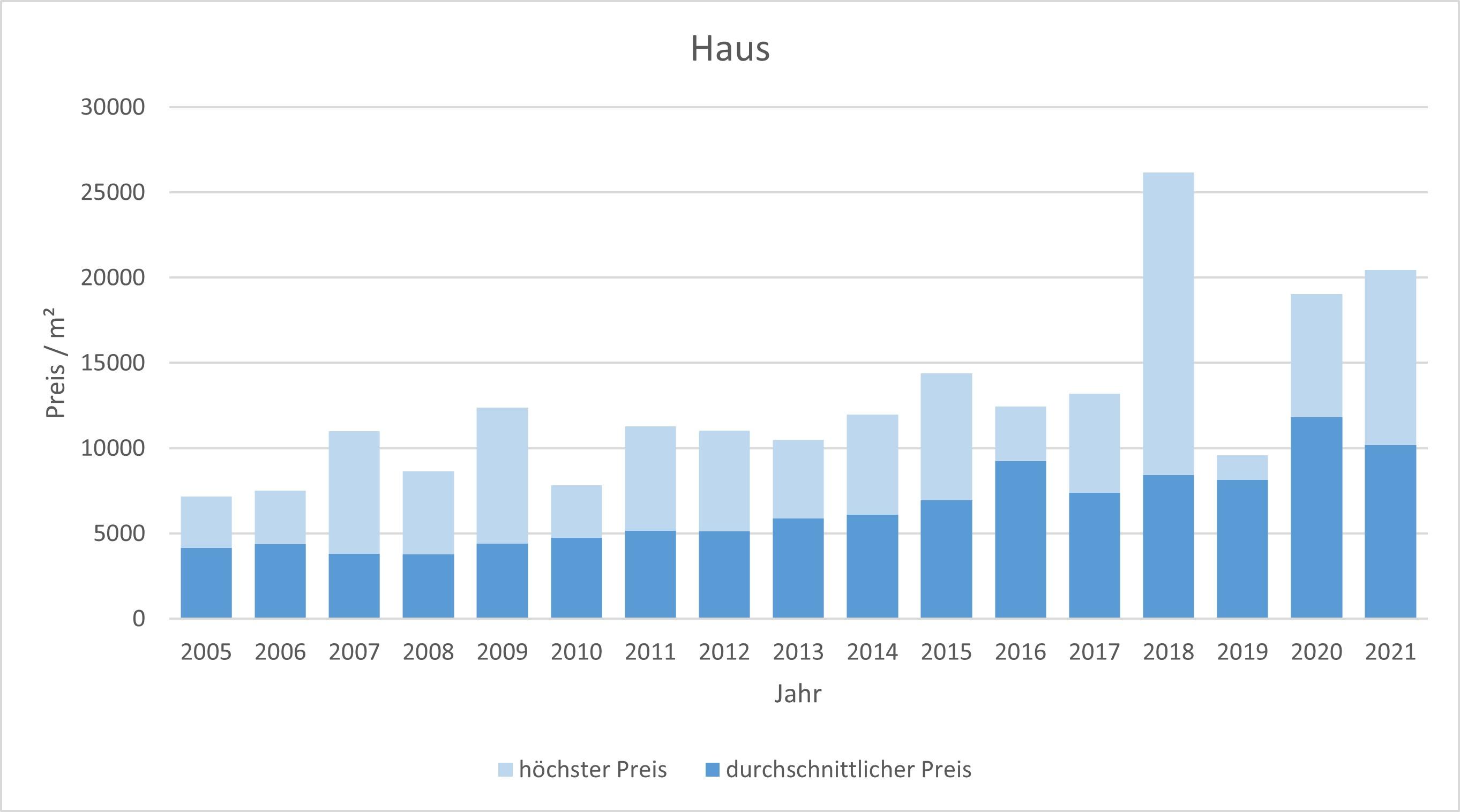 München - Thalkirchen Haus kaufen verkaufen Preis Bewertung Makler 2019 2020 2021 www.happy-immo.de