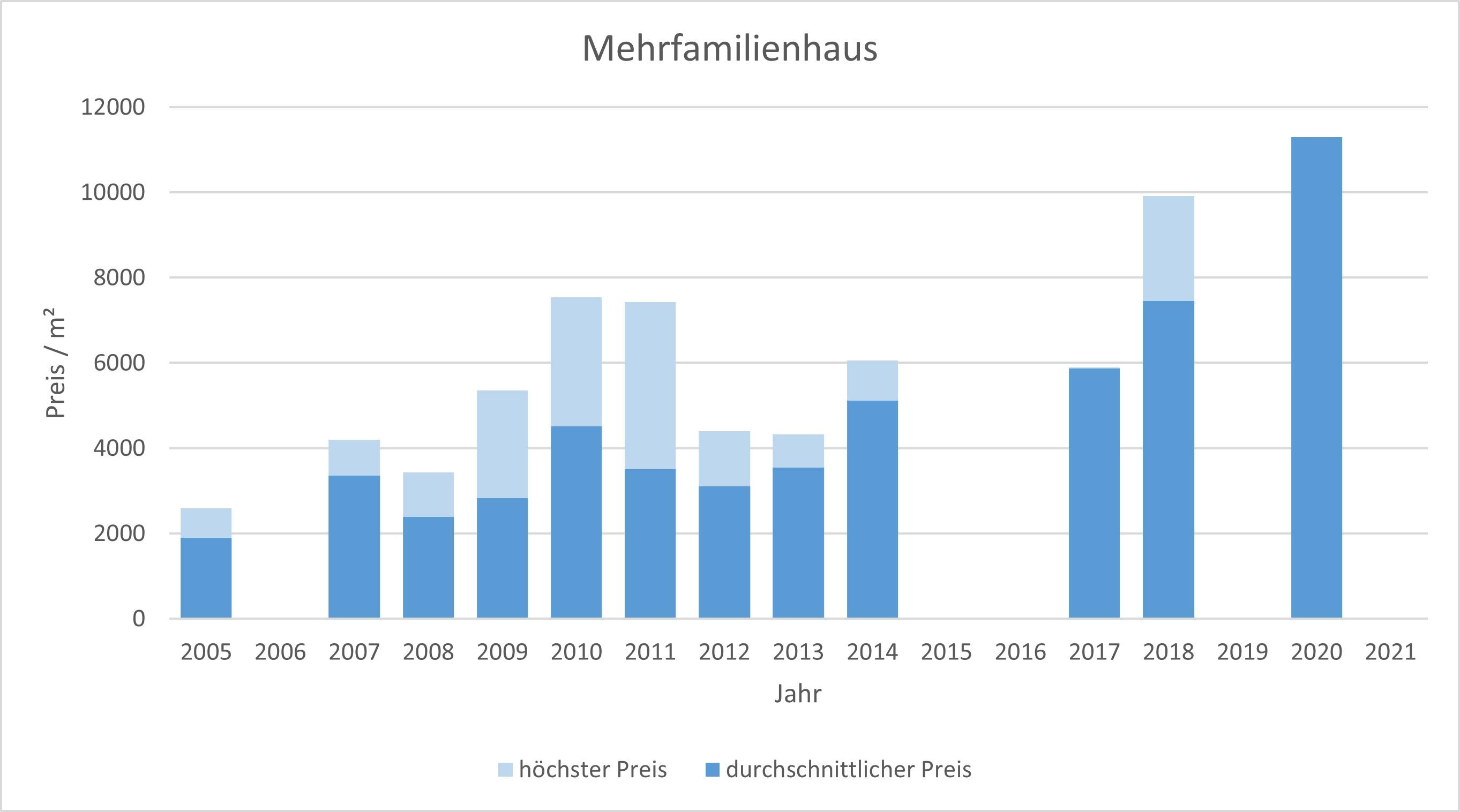 München - Thalkirchen Mehrfamilienhaus kaufen verkaufen Preis Bewertung Makler 2019 2020 2021 www.happy-immo.de