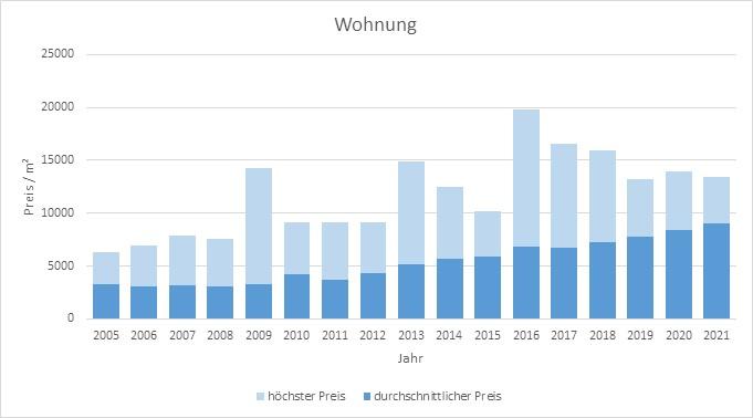 München - Thalkirchen Wohnung kaufen verkaufen Preis Bewertung Makler 2019 2020 2021 www.happy-immo.de