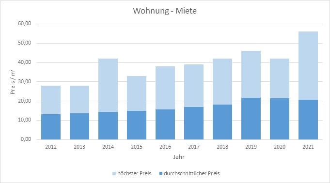 München - Thalkirchen Wohnung mieten vermieten Preis Bewertung Makler 2019 2020 2021 www.happy-immo.de