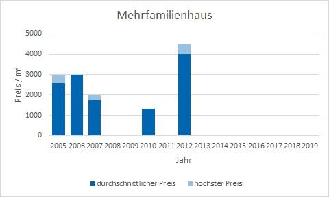 München - Theresienhöhe Mehrfamilienhaus kaufen verkaufen Preis Bewertung Makler www.happy-immo.de