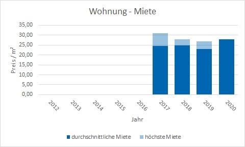 München - Theresienhöhe Wohnung mieten vermieten Preis Bewertung Makler www.happy-immo.de