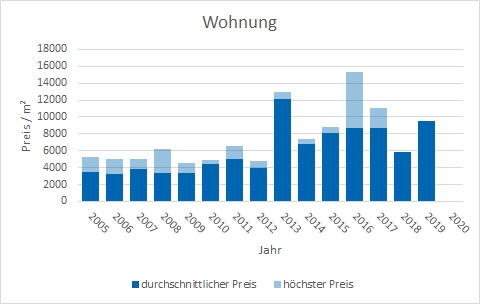 München - Theresienhöhe Wohnung kaufen verkaufen Preis Bewertung Makler www.happy-immo.de