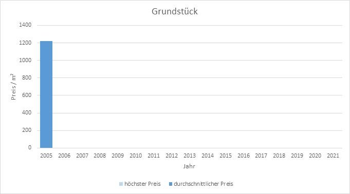 München - Theresienhöhe Grundstück kaufen verkaufen Preis Bewertung Makler www.happy-immo.de