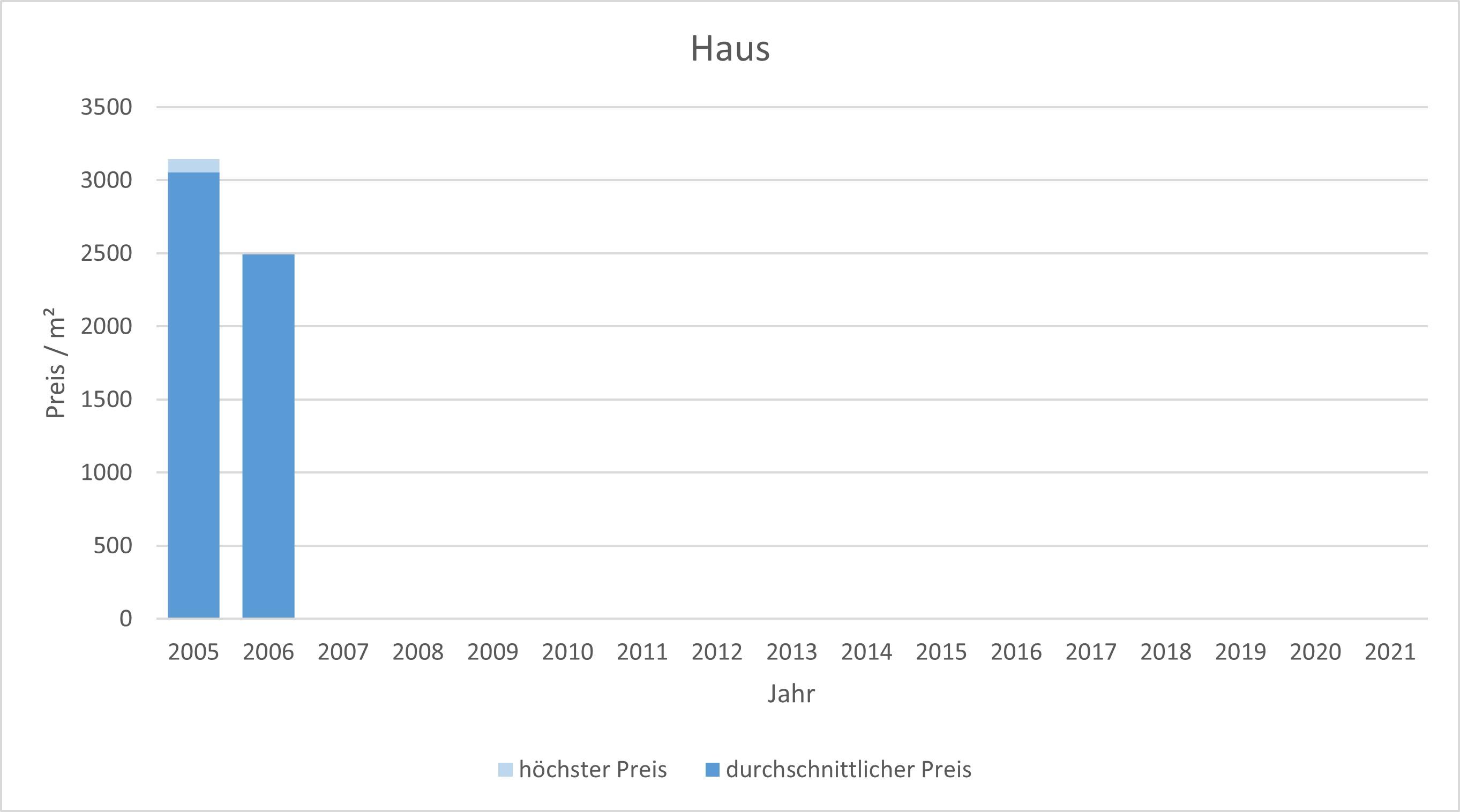 München - Theresienhöhe Haus kaufen verkaufen Preis Bewertung Makler www.happy-immo.de