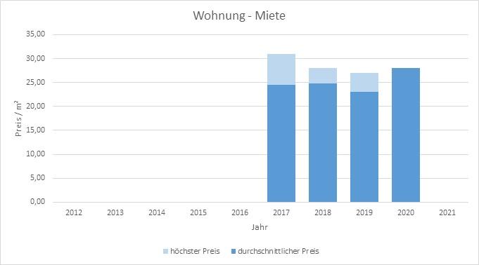 München - Theresienhöhe Wohnung mieten vermieten Preis Bewertung Makler 2019 2020 2021 www.happy-immo.de