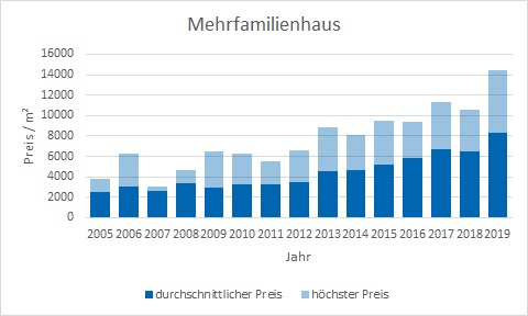 München - Trudering Mehrfamilienhaus kaufen verkaufen Preis Bewertung Makler www.happy-immo.de