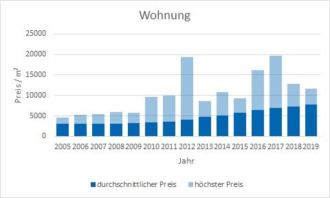 München - Trudering Wohnung kaufen verkaufen Preis Bewertung Makler www.happy-immo.de