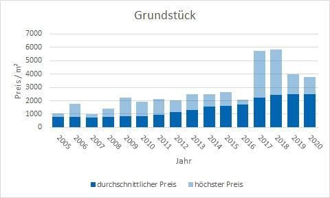 München - Trudering Grundstück kaufen verkaufen Preis Bewertung Makler www.happy-immo.de