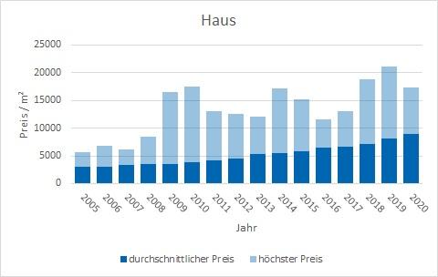 München - Trudering Haus kaufen verkaufen Preis Bewertung Makler www.happy-immo.de