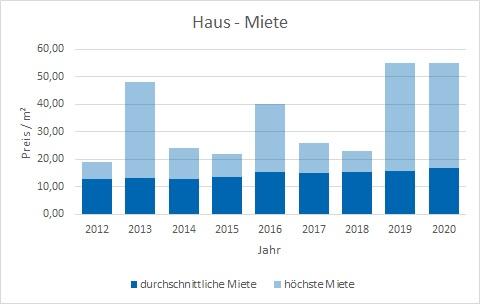 München - Trudering Haus mieten vermieten Preis Bewertung Makler www.happy-immo.de