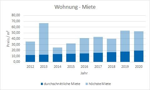 München - Trudering Wohnung mieten vermieten Preis Bewertung Makler www.happy-immo.de