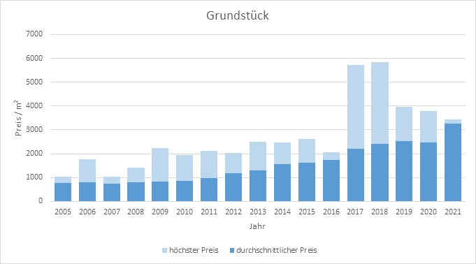 München - Trudering Grundstück kaufen verkaufen Preis Bewertung Makler 2019 2020 2021 www.happy-immo.de