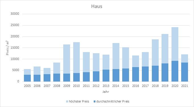 München - Trudering Haus kaufen verkaufen Preis Bewertung Makler www.happy-immo.de 2019 2020 2021