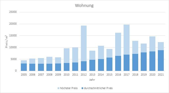 München - Trudering Wohnung kaufen verkaufen Preis Bewertung Makler 2019 2020 2021 www.happy-immo.de