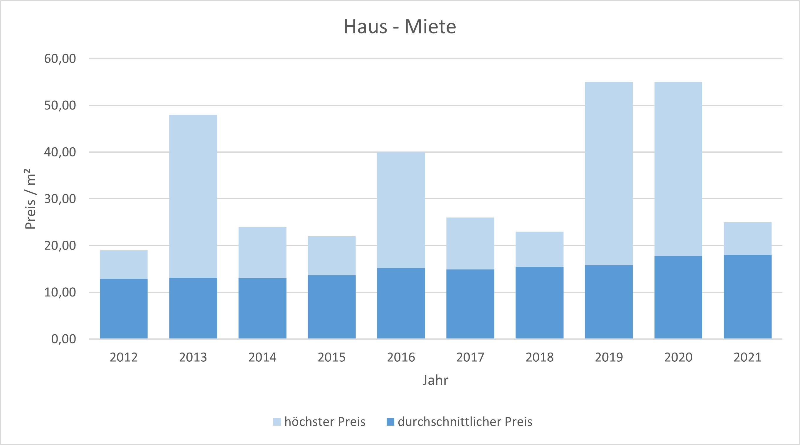 München - Trudering Haus mieten vermieten Preis Bewertung Makler 2019 2020 2021 www.happy-immo.de