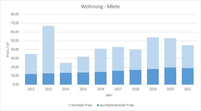 München - Trudering Wohnung mieten vermieten Preis Bewertung Makler  2019 2020 2021 www.happy-immo.de