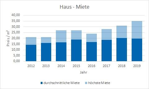 München - Untergiesing Haus mieten vermieten Preis Bewertung Makler www.happy-immo.de