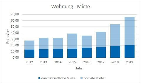 München - Untergiesing Wohnung mieten vermieten Preis Bewertung Makler www.happy-immo.de