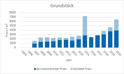 München - Untergiesing Grundstück kaufen verkaufen Preis Bewertung Makler www.happy-immo.de