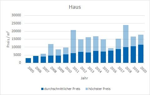 München - Untergiesing Haus kaufen verkaufen Preis Bewertung Makler www.happy-immo.de