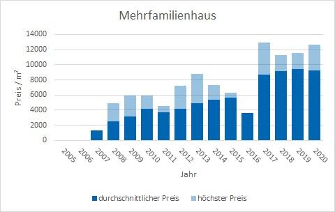 München - Untergiesing mehrfamilienhaus kaufen verkaufen Preis Bewertung Makler www.happy-immo.de