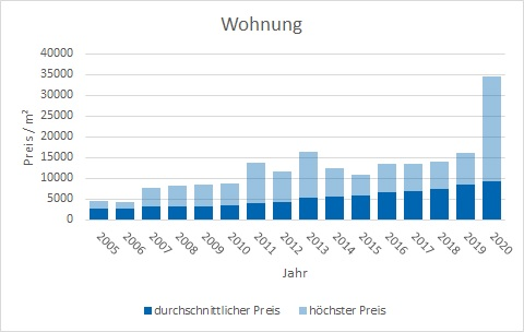 München - Untergiesing Wohnung kaufen verkaufen Preis Bewertung Makler www.happy-immo.de