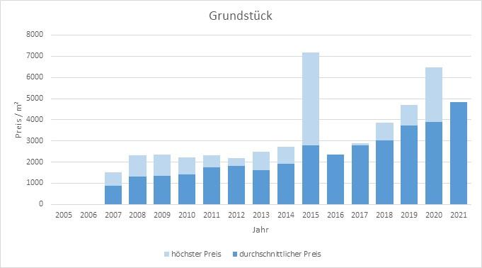 München - Untergiesing Grundstück kaufen verkaufen Preis Bewertung Makler 2019 2020 2021 www.happy-immo.de