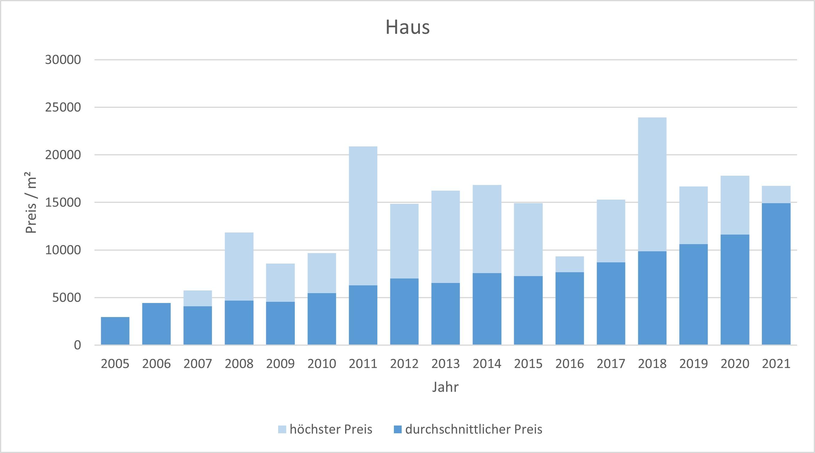 München - Untergiesing Haus kaufen verkaufen Preis Bewertung Makler 2019 2020 2021 www.happy-immo.de