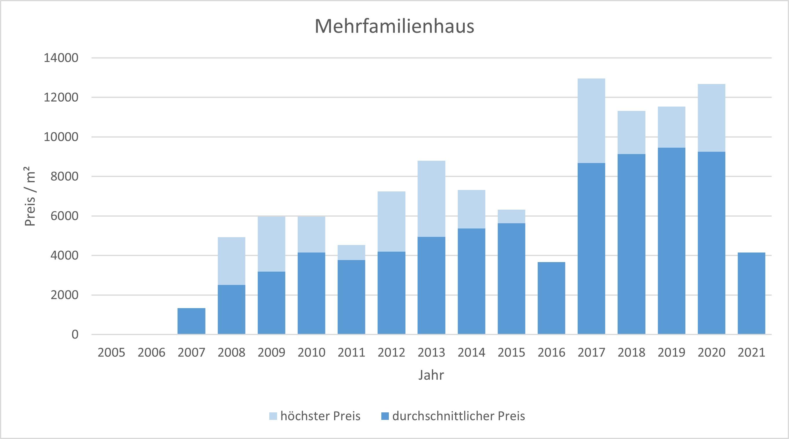 München - Untergiesing mehrfamilienhaus kaufen verkaufen Preis Bewertung 2019 2020 2021 Makler www.happy-immo.de