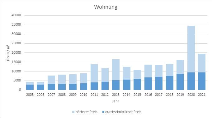München - Untergiesing Wohnung kaufen verkaufen Preis Bewertung Makler 2019 2020 2021 www.happy-immo.de