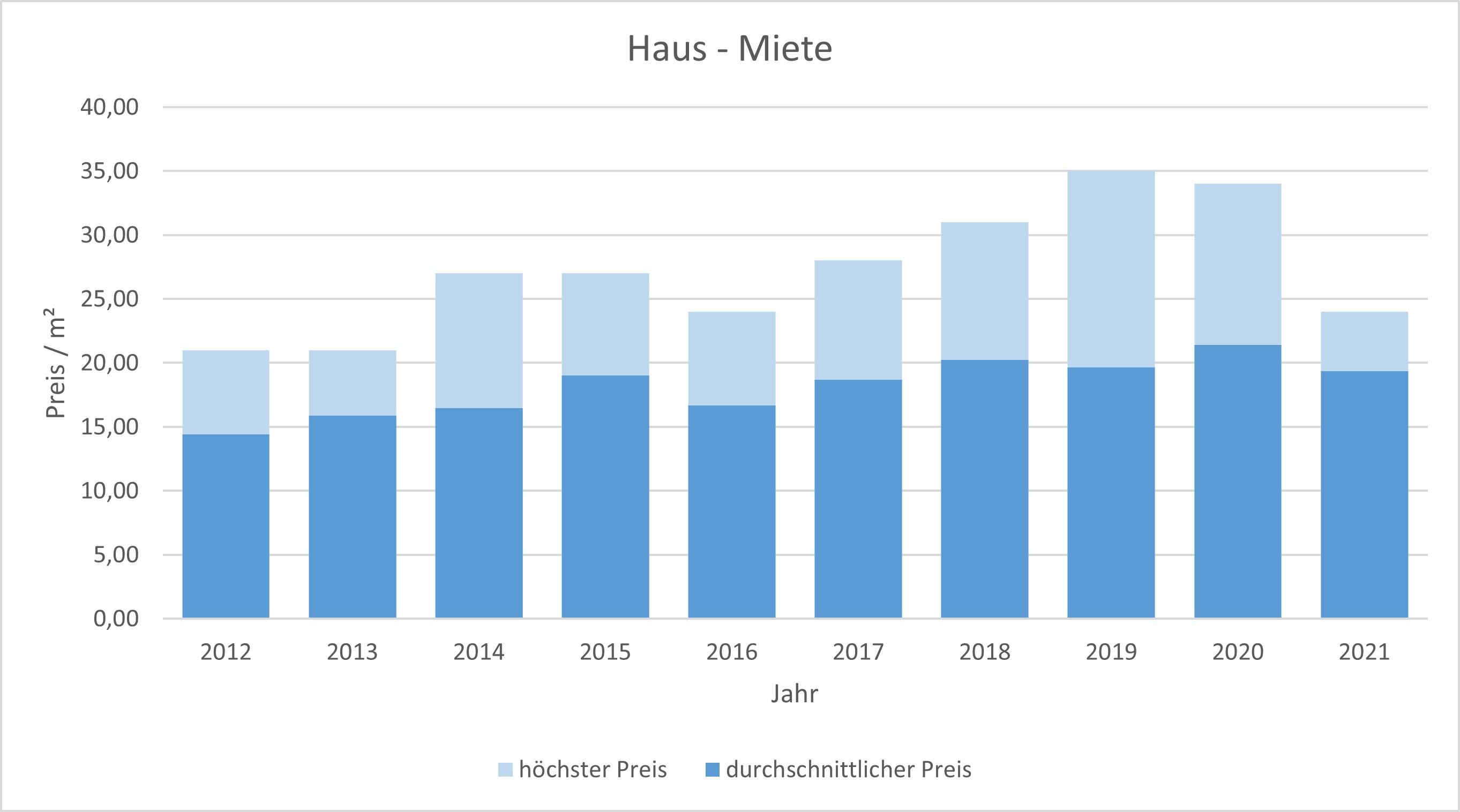 München - Untergiesing Haus mieten vermieten Preis Bewertung Makler 2019 2020 2021 www.happy-immo.de