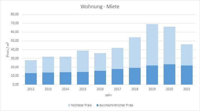 München - Untergiesing Wohnung mieten vermieten Preis Bewertung Makler 2019 2020 2021 www.happy-immo.de