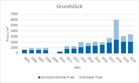 München - Untermenzing Grundstück kaufen verkaufen Preis Bewertung Makler www.happy-immo.de