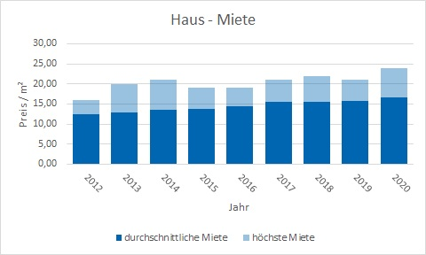 München - Untermenzing Haus mieten vermieten Preis Bewertung Makler www.happy-immo.de