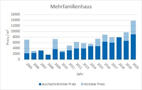 München - Untermenzing Mehrfamilienhaus kaufen verkaufen Preis Bewertung Makler www.happy-immo.de