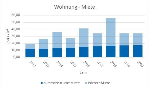 München - Untermenzing Wohnung mieten vermieten Preis Bewertung Makler www.happy-immo.de