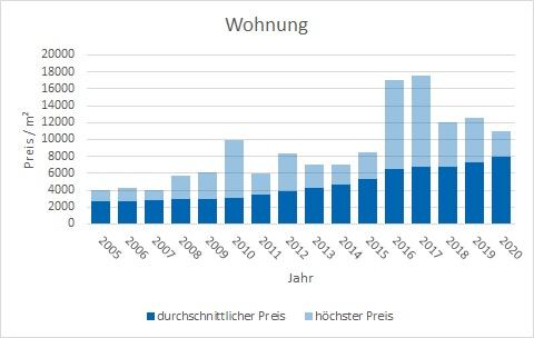 München - Untermenzing Wohnung kaufen verkaufen Preis Bewertung Makler www.happy-immo.de