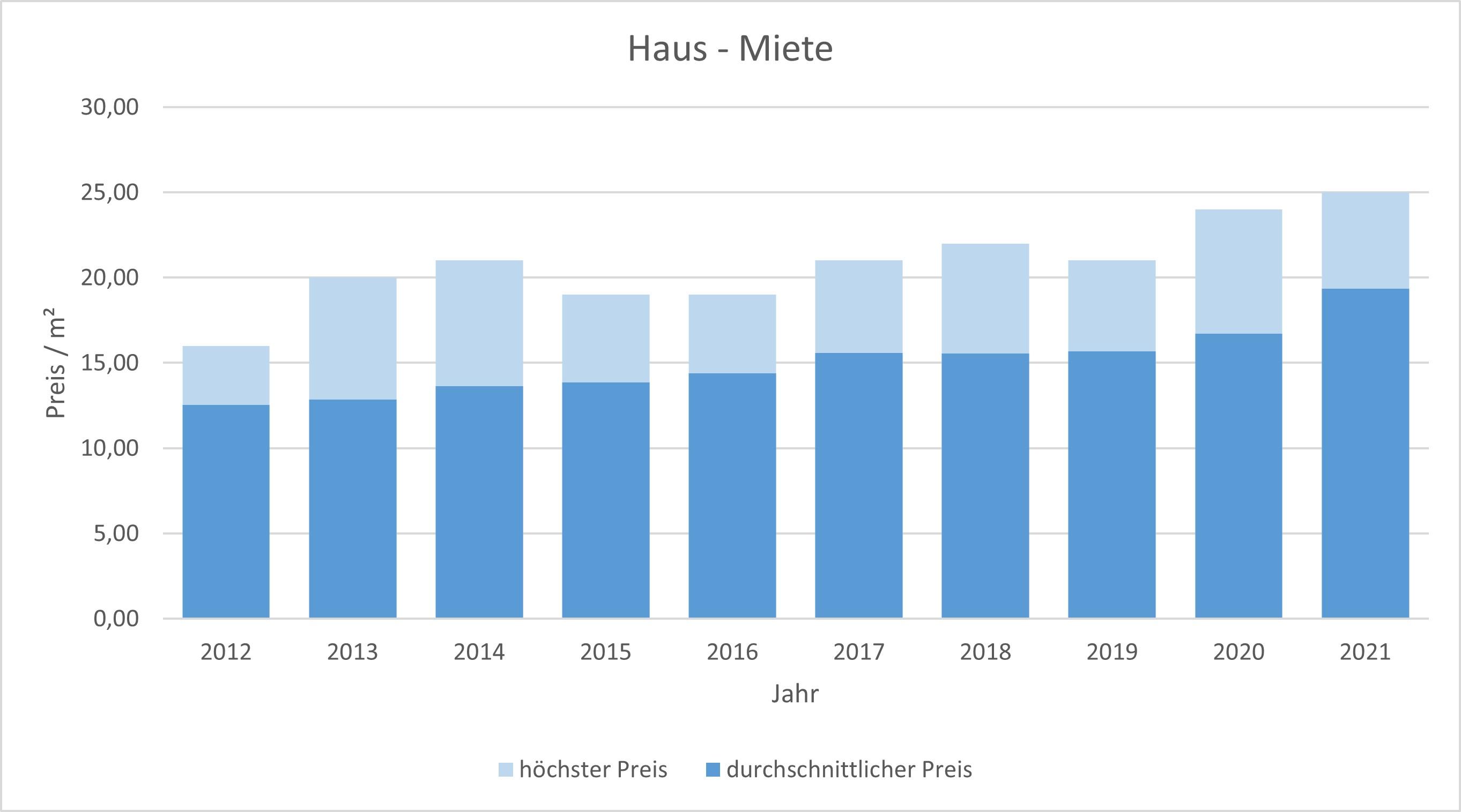 München - Untermenzing Haus mieten vermieten Preis Bewertung Makler 2019 2020 2021 www.happy-immo.de