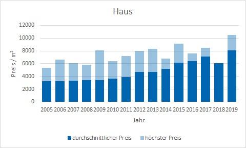 München - Waldperlach Haus kaufen verkaufen Preis Bewertung Makler www.happy-immo.de